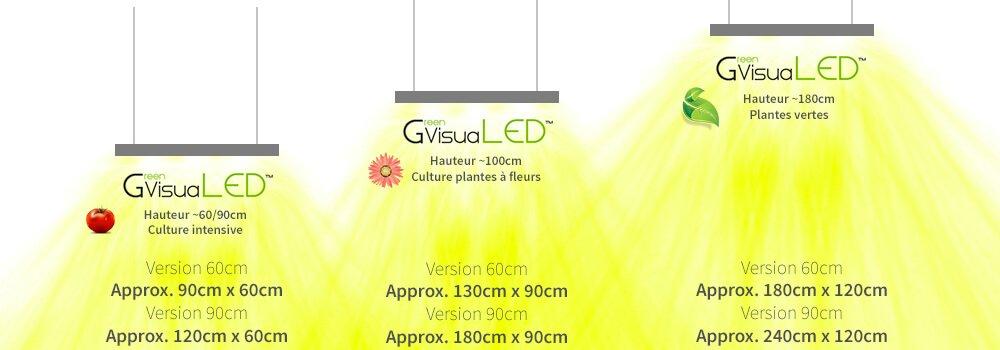 Configuration installation lampe horticole led culture aquaponie murs vegetaux